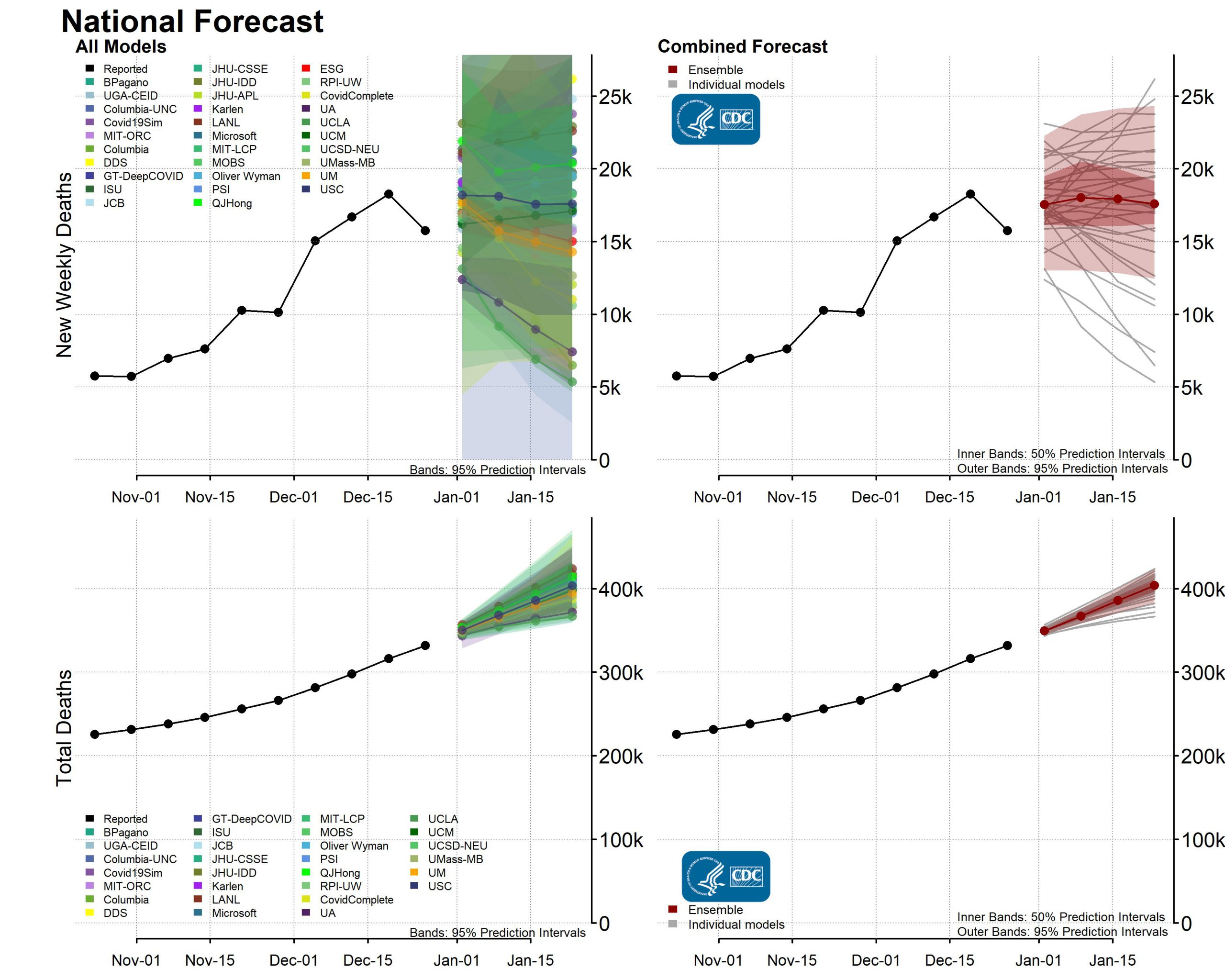 COVID-19 forecasts : deaths [National Forecast]