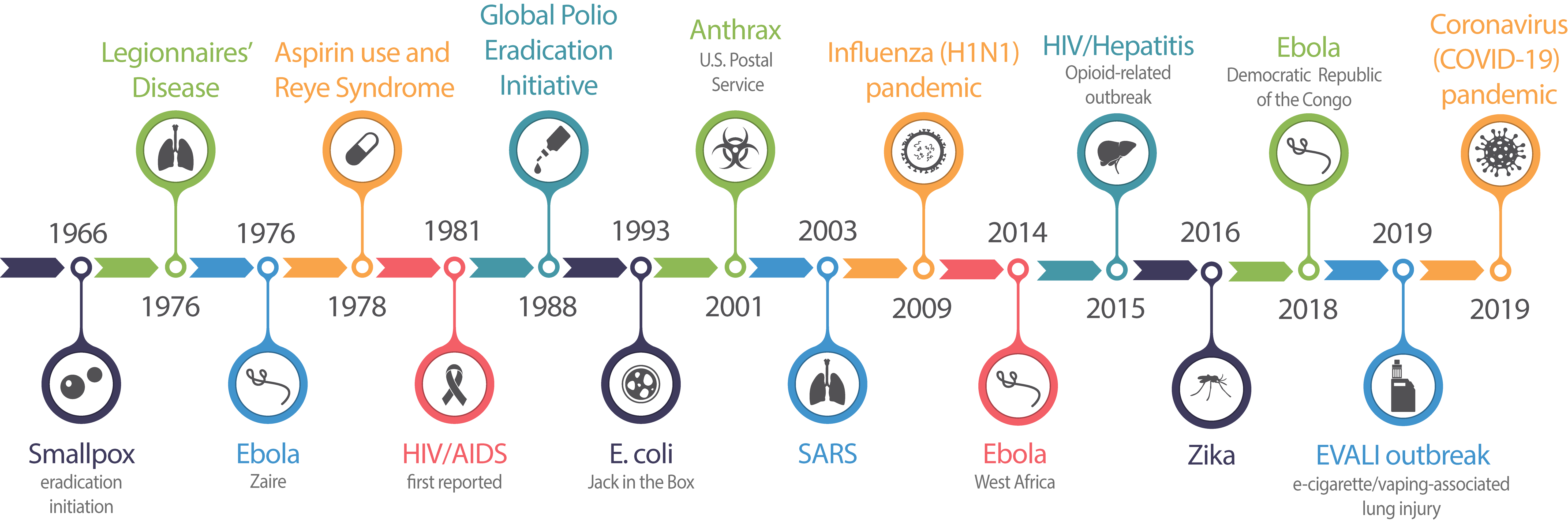 A History of success : investigating and responding to public health threats since 1951 : milestone investigations