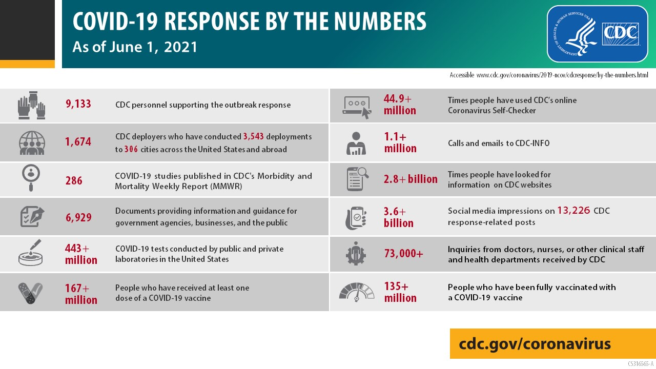 COVID-19 reponse by the numbers as of June 1, 2021