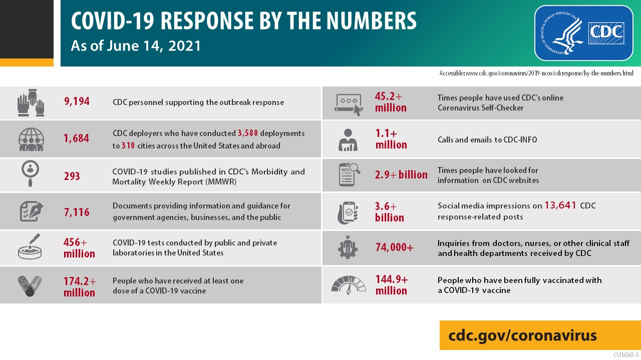 COVID-19 reponse by the numbers as of  June 15,, 2021