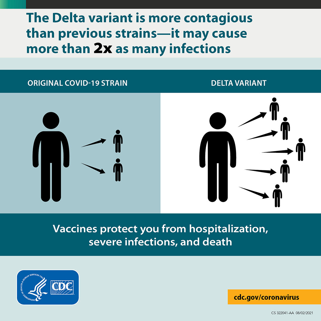 The Delta variant is more contagious than previous strains00it may cuase more than 2x as many infections
