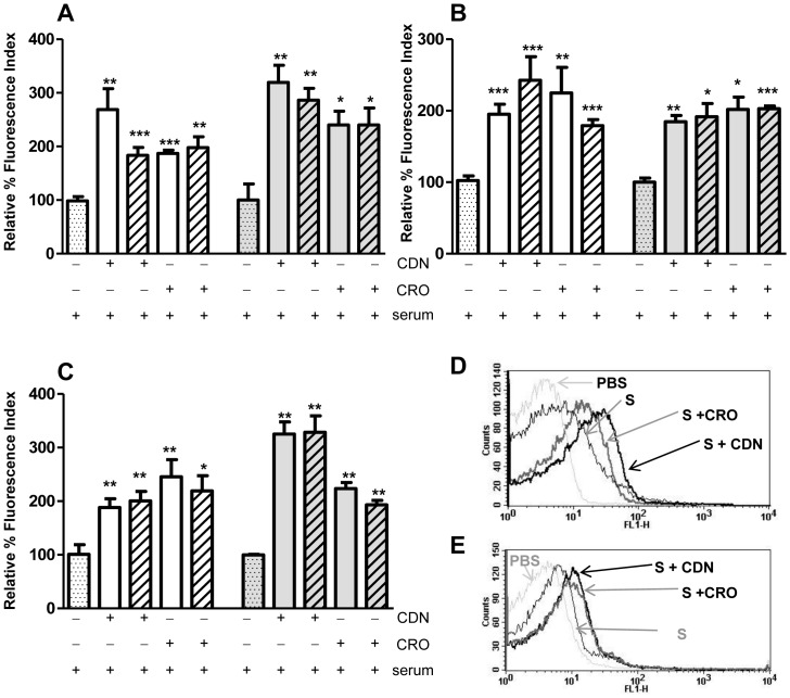 Cefditoren And Ceftriaxone Enhance Complement