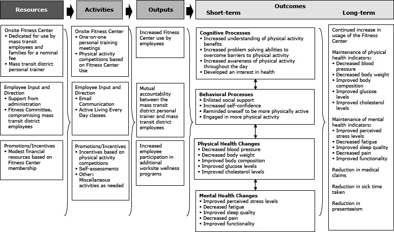 health promotion plan template .