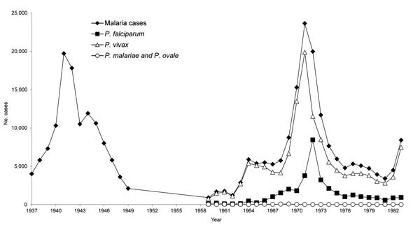 cdc malaria guidelines filetype pdf
