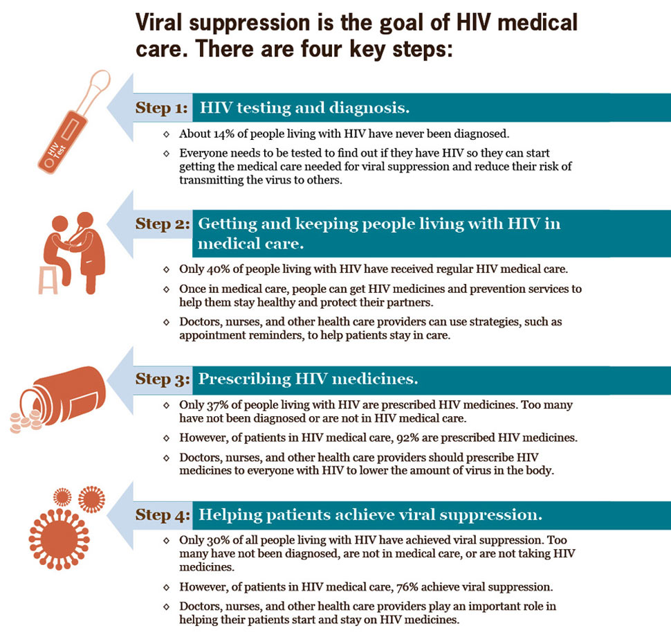 Viral suppression is the goal of HIV medical care