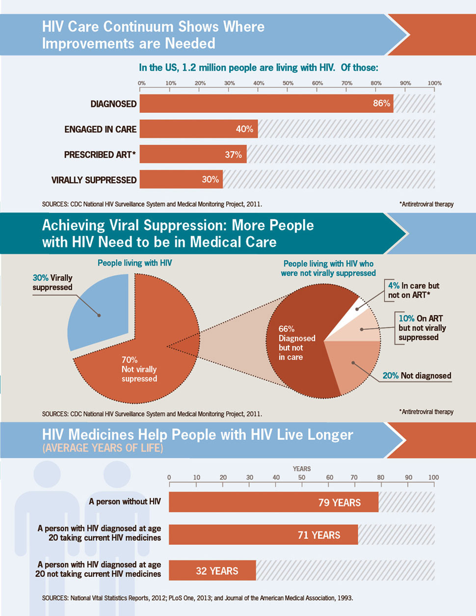 HIV care continuum shows where improvement are needed
