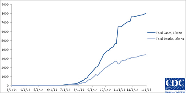 2014 Ebola outbreak in West Africa Graph 3: Cumulative reported cases and deaths of Ebola virus disease in Liberia, March 25, 2014 – December 31, 2014, by date of WHO Situation Report, n=8018
