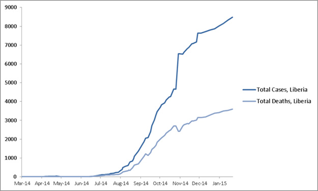 2014 Ebola outbreak in West Africa Graph 3: Cumulative reported cases and deaths of Ebola virus disease in Liberia, March 25, 2014 – January 18, 2015, by date of WHO Situation Report, n=8478