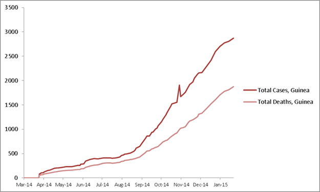 2014 Ebola outbreak in West Africa Graph 2: Cumulative reported cases and deaths of Ebola virus disease in Guinea, March 25, 2014 – January 18, 2015, by date of WHO Situation Report, n=2871