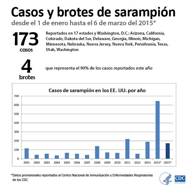Casos y brotes de sarampión desde el 1 de enero hasta el  6 de marzo del 2015