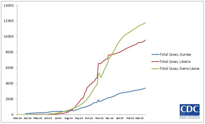 2014 Ebola outbreak in West Africa Graph 1: Total suspected, probable, and confirmed cases of Ebola virus disease in Guinea, Liberia, and Sierra Leone, March 25, 2014 – March 15, 2015, by date of WHO Situation Report, n=24666