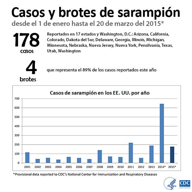 Casos y brotes de sarampión desde el 1 de enero hasta el 20 de marzo del 2015