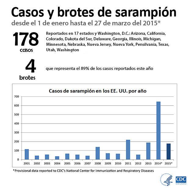 Casos y brotes de sarampión desde el 1 de enero hasta el 27 de marzo del 2015