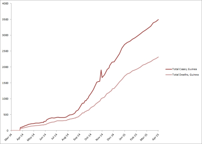 2014 Ebola outbreak in West Africa Graph 2: Total suspected, probable, and confirmed cases and deaths of Ebola virus disease in Guinea, March 25, 2014 – March 29, 2015, by date of WHO Situation Report, n=3492