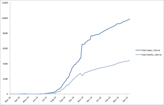 2014 Ebola outbreak in West Africa Graph 3: Total suspected, probable, and confirmed cases and deaths of Ebola virus disease in Liberia, March 25, 2014 – April 5, 2015, by date of WHO Situation Report, n=9862