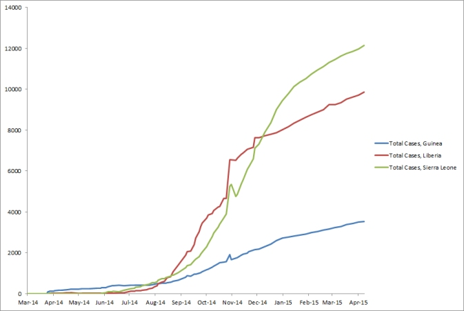 2014 Ebola outbreak in West Africa Graph 1: Total suspected, probable, and confirmed cases of Ebola virus disease in Guinea, Liberia, and Sierra Leone, March 25, 2014 – April 5, 2015, by date of WHO Situation Report, n=25515