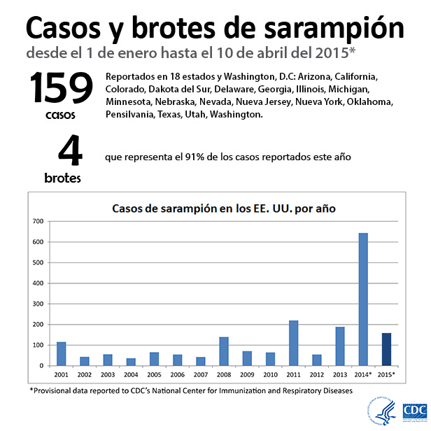 Casos y brotes de sarampión desde el 1 de enero hasta el 10 de abril del 2015