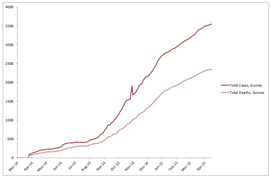 2014 Ebola outbreak in West Africa Graph 2: Total suspected, probable, and confirmed cases and deaths of Ebola virus disease in Guinea, March 25, 2014 – April 15, 2015, by date of WHO Situation Report, n=3548