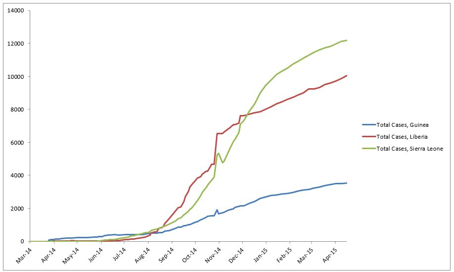 2014 Ebola outbreak in West Africa Graph 1: Total suspected, probable, and confirmed cases of Ebola virus disease in Guinea, Liberia, and Sierra Leone, March 25, 2014 – April 15, 2015, by date of WHO Situation Report, n=25791