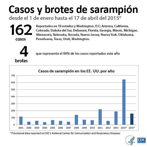 Casos y brotes de sarampión desde el 1 de enero hasta el 17 de abril del 2015
