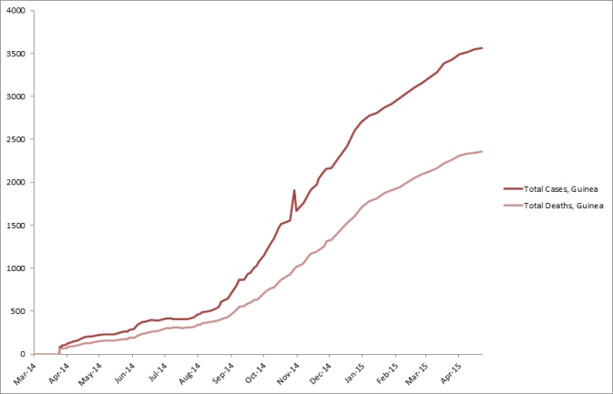 2014 Ebola outbreak in West Africa Graph 2: Total suspected, probable, and confirmed cases and deaths of Ebola virus disease in Guinea, March 25, 2014 – April 22, 2015, by date of WHO Situation Report, n=3565