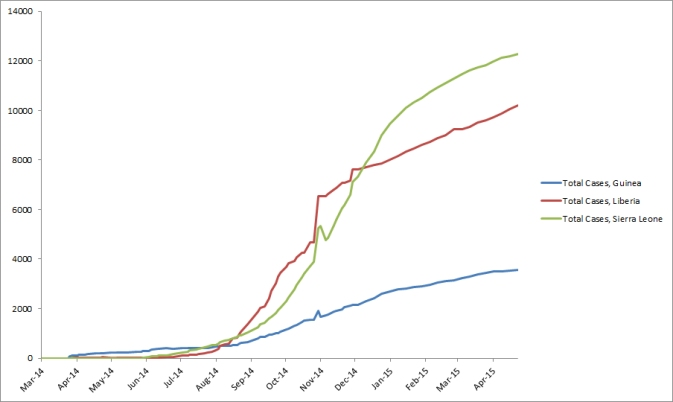 2014 Ebola outbreak in West Africa Graph 1: Total suspected, probable, and confirmed cases of Ebola virus disease in Guinea, Liberia, and Sierra Leone, March 25, 2014 – April 22, 2015, by date of WHO Situation Report, n=26044