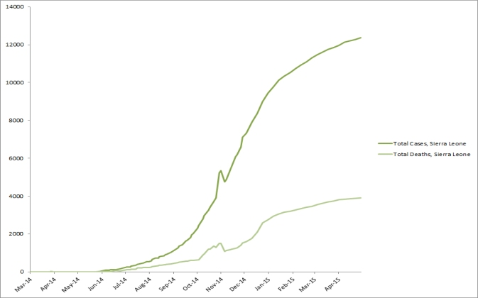 2014 Ebola outbreak in West Africa Graph 4: Total suspected, probable, and confirmed cases and deaths of Ebola virus disease in Sierra Leone, March 25, 2014 – April 29, 2015, by date of WHO Situation Report, n=12371