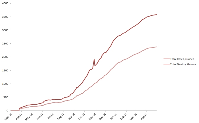 2014 Ebola outbreak in West Africa Graph 2: Total suspected, probable, and confirmed cases and deaths of Ebola virus disease in Guinea, March 25, 2014 – April 29, 2015, by date of WHO Situation Report, n=3584