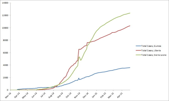 2014 Ebola outbreak in West Africa Graph 1: Total suspected, probable, and confirmed cases of Ebola virus disease in Guinea, Liberia, and Sierra Leone, March 25, 2014 – April 29, 2015, by date of WHO Situation Report, n=26277