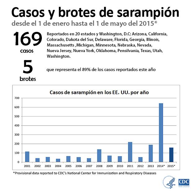 Casos y brotes de sarampión desde el 1 de enero hasta el 1de mayo del 2015