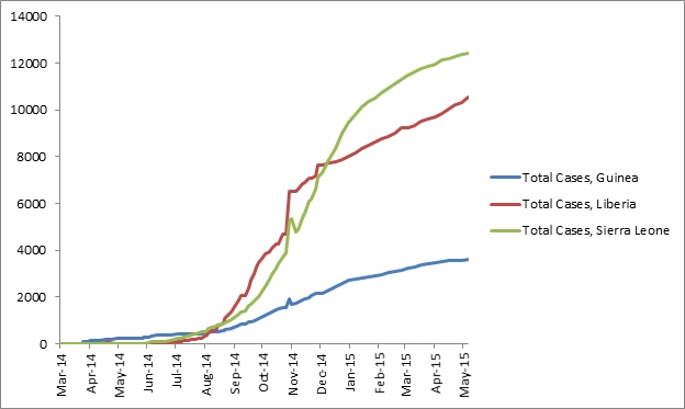 2014 Ebola outbreak in West Africa Graph 1: Total suspected, probable, and confirmed cases of Ebola virus disease in Guinea, Liberia, and Sierra Leone, March 25, 2014 – May 6, 2015, by date of WHO Situation Report, n=26593