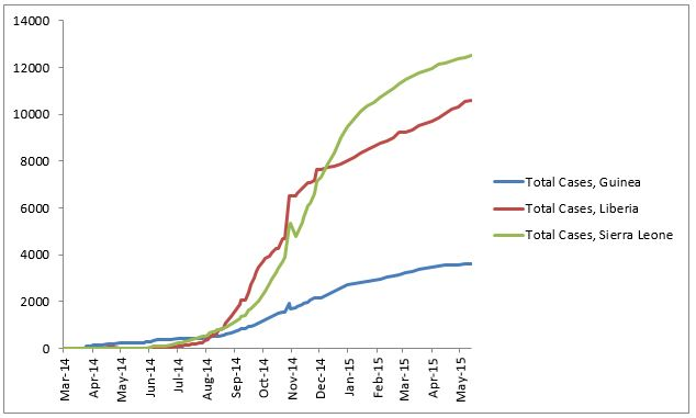 2014 Ebola outbreak in West Africa Graph 1: Total suspected, probable, and confirmed cases of Ebola virus disease in Guinea, Liberia, and Sierra Leone, March 25, 2014 – May 10, 2015, by date of WHO Situation Report, n=26724