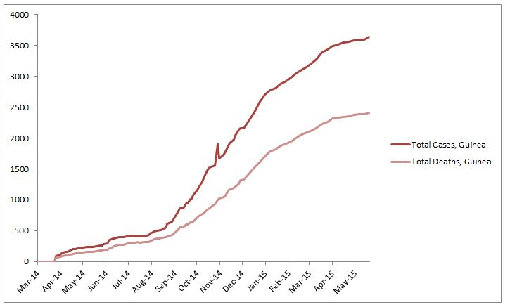 2014 Ebola outbreak in West Africa Graph 2: Total suspected, probable, and confirmed cases and deaths of Ebola virus disease in Guinea, March 25, 2014 – May 17, 2015, by date of WHO Situation Report, n=3635