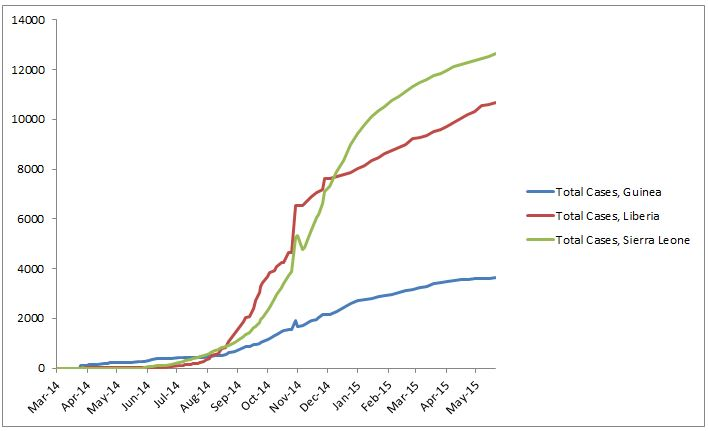 2014 Ebola outbreak in West Africa Graph 1: Total suspected, probable, and confirmed cases of Ebola virus disease in Guinea, Liberia, and Sierra Leone, March 25, 2014 – May 17, 2015, by date of WHO Situation Report, n=26969