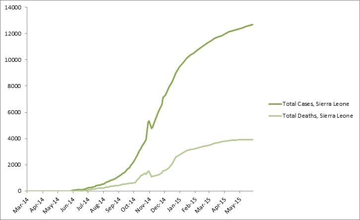 2014 Ebola outbreak in West Africa Graph 4: Total suspected, probable, and confirmed cases and deaths of Ebola virus disease in Sierra Leone, March 25, 2014 – May 24, 2015, by date of WHO Situation Report, n=12706