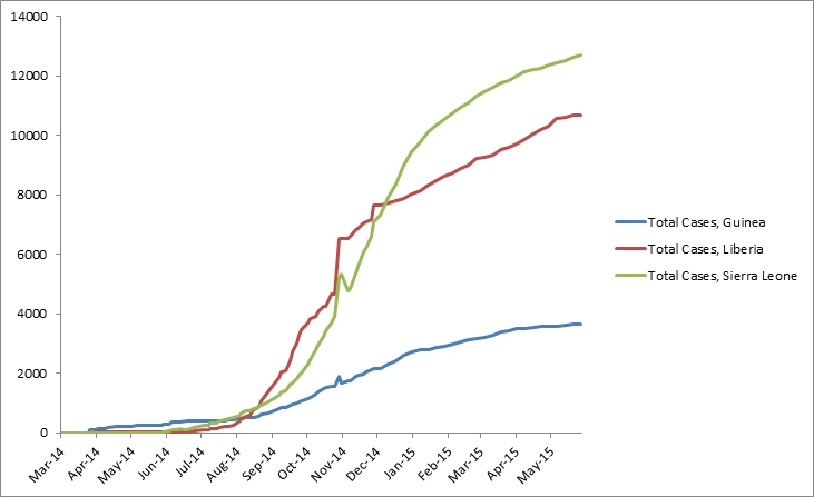 2014 Ebola outbreak in West Africa Graph 1: Total suspected, probable, and confirmed cases of Ebola virus disease in Guinea, Liberia, and Sierra Leone, March 25, 2014 – May 24, 2015, by date of WHO Situation Report, n=27013