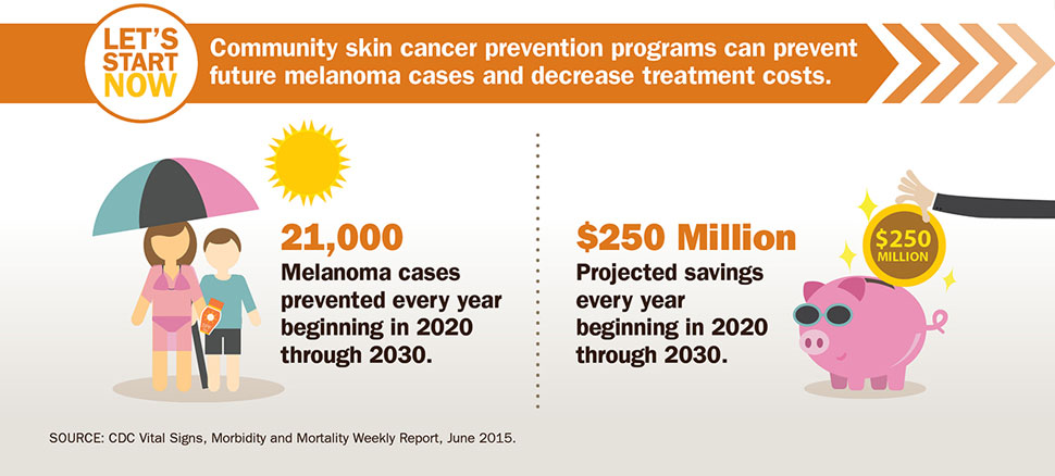 Let's start now : preventing melanoma infographic