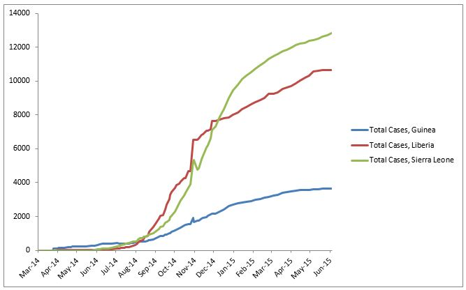 2014 Ebola outbreak in West Africa Graph 1: Total suspected, probable, and confirmed cases of Ebola virus disease in Guinea, Liberia, and Sierra Leone, March 25, 2014 – May 31, 2015, by date of WHO Situation Report, n=27145