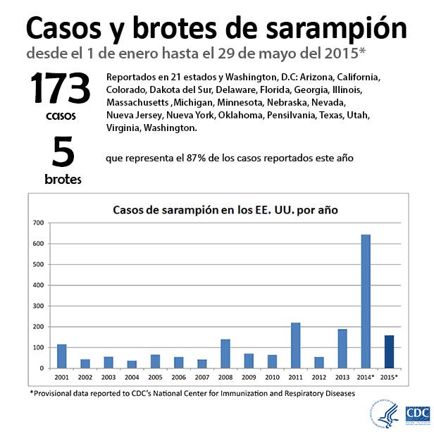 Casos y brotes de sarampión desde el 1 de enero hasta el 29 de mayo del 2015