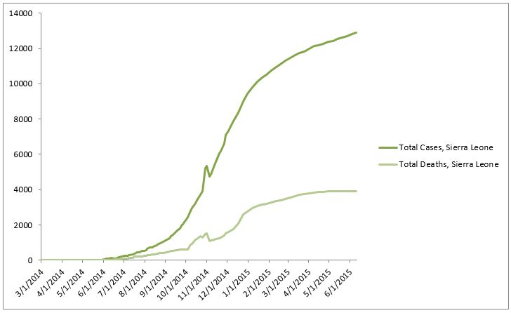 2014 Ebola outbreak in West Africa Graph 4: Total suspected, probable, and confirmed cases and deaths of Ebola virus disease in Sierra Leone, March 25, 2014 – June 7, 2015, by date of WHO Situation Report, n=12911