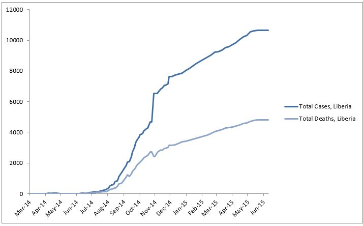 2014 Ebola outbreak in West Africa Graph 3: Total suspected, probable, and confirmed cases and deaths of Ebola virus disease in Liberia, March 25, 2014 – June 7, 2015, by date of WHO Situation Report, n=10666