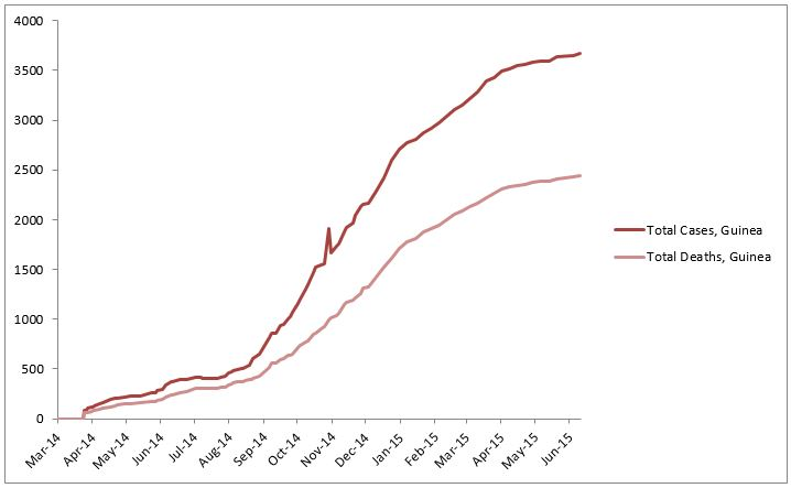 2014 Ebola outbreak in West Africa Graph 2: Total suspected, probable, and confirmed cases and deaths of Ebola virus disease in Guinea, March 25, 2014 – June 7, 2015, by date of WHO Situation Report, n=3674