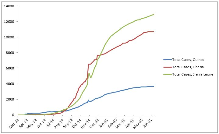 2014 Ebola outbreak in West Africa Graph 1: Total suspected, probable, and confirmed cases of Ebola virus disease in Guinea, Liberia, and Sierra Leone, March 25, 2014 – June 7, 2015, by date of WHO Situation Report, n=27251