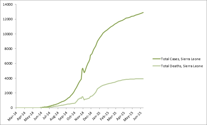 2014 Ebola outbreak in West Africa Graph 4: Total suspected, probable, and confirmed cases and deaths of Ebola virus disease in Sierra Leone, March 25, 2014 – June 14, 2015, by date of WHO Situation Report, n=12965