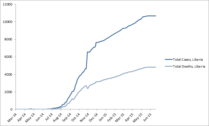2014 Ebola outbreak in West Africa Graph 3: Total suspected, probable, and confirmed cases and deaths of Ebola virus disease in Liberia, March 25, 2014 – June 14, 2015, by date of WHO Situation Report, n=10666