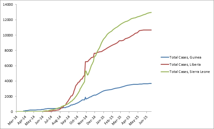 2014 Ebola outbreak in West Africa Graph 1: Total suspected, probable, and confirmed cases of Ebola virus disease in Guinea, Liberia, and Sierra Leone, March 25, 2014 – June 14, 2015, by date of WHO Situation Report, n=27305