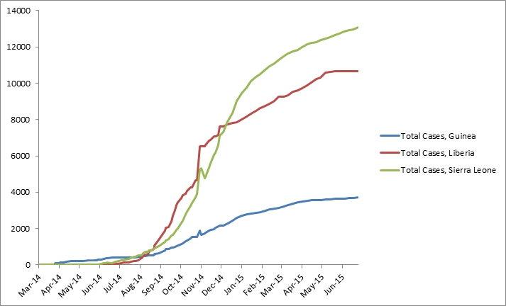 2014 Ebola outbreak in West Africa Graph 1: Total suspected, probable, and confirmed cases of Ebola virus disease in Guinea, Liberia, and Sierra Leone, March 25, 2014 – June 23, 2015, by date of WHO Situation Report, n=27467