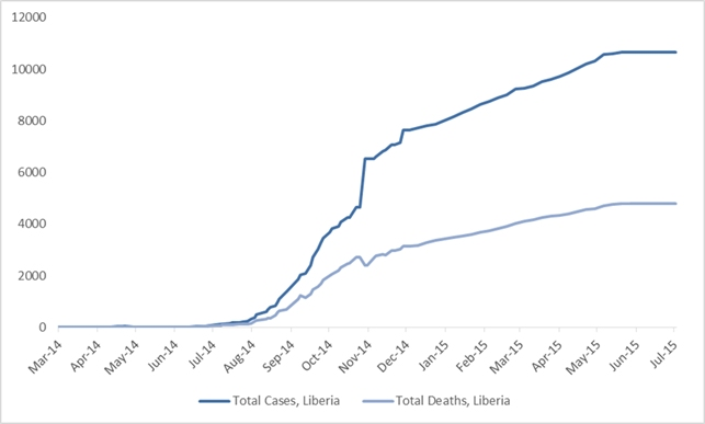 2014 Ebola outbreak in West Africa Graph 3: Total suspected, probable, and confirmed cases and deaths of Ebola virus disease in Liberia, March 25, 2014 – June 28, 2015, by date of WHO Situation Report, n=10666