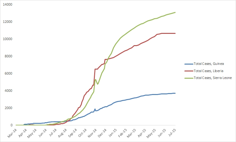 2014 Ebola outbreak in West Africa Graph 1: Total suspected, probable, and confirmed cases of Ebola virus disease in Guinea, Liberia, and Sierra Leone, March 25, 2014 – June 28, 2015, by date of WHO Situation Report, n=27514