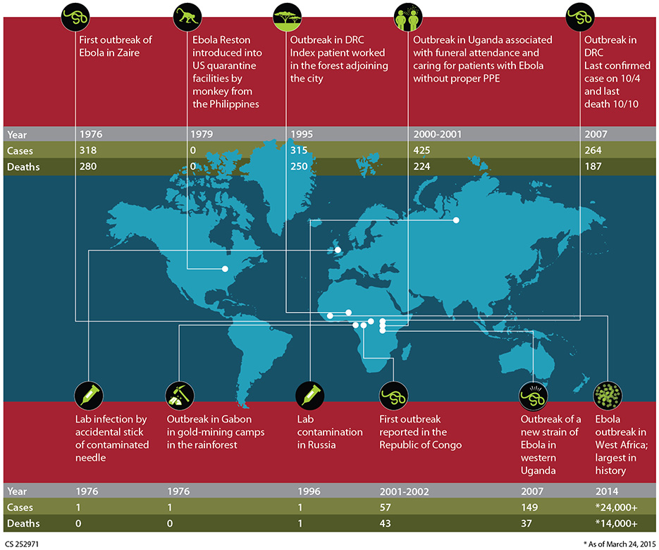 Outbreaks chronology : Ebola virus disease